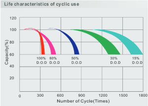 Life characteristics of cyclic use