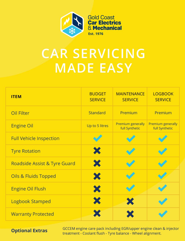 servicing2